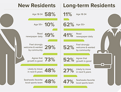 In our latest #insight, we explore new Seattle residents vs. old Seattle residents. Here's a snapshot of some of our findings.